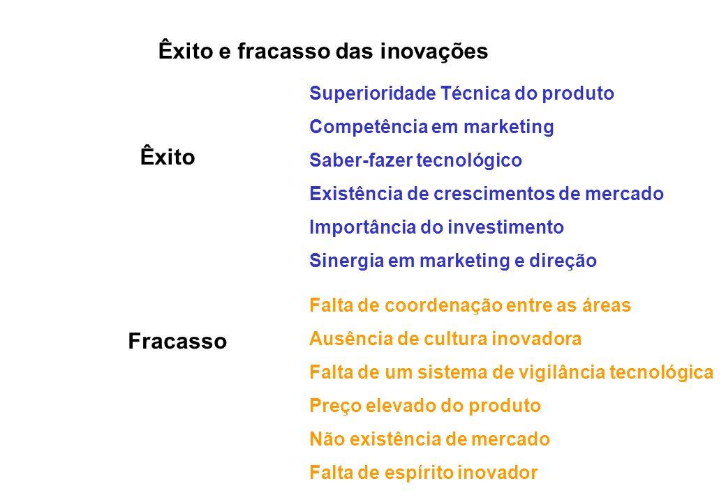 Êxito e fracasso das inovações Êxito Fracasso Superioridade Técnica do produto Competência em marketing Saber-fazer tecnológico Existência de crescime