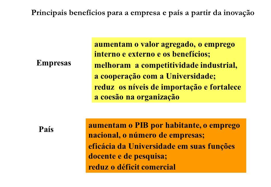 Principais benefícios para a empresa e país a partir da inovação Empresas País aumentam o valor agregado, o emprego interno e externo e os benefícios;