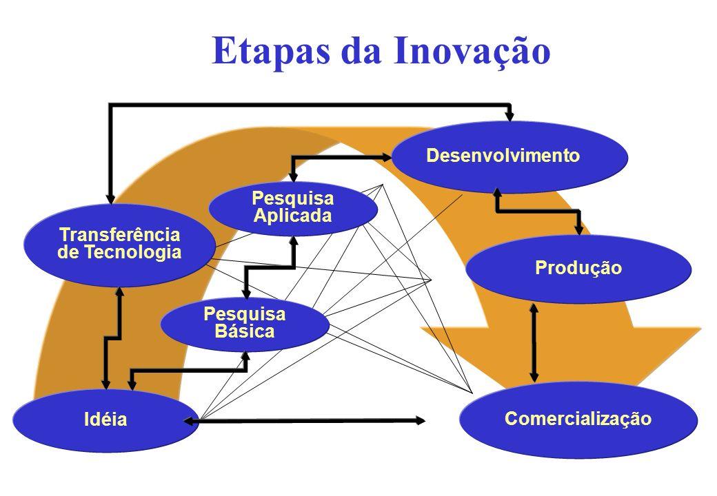 Etapas da Inovação Idéia Pesquisa Básica Pesquisa Aplicada Transferência de Tecnologia Desenvolvimento Produção Comercialização
