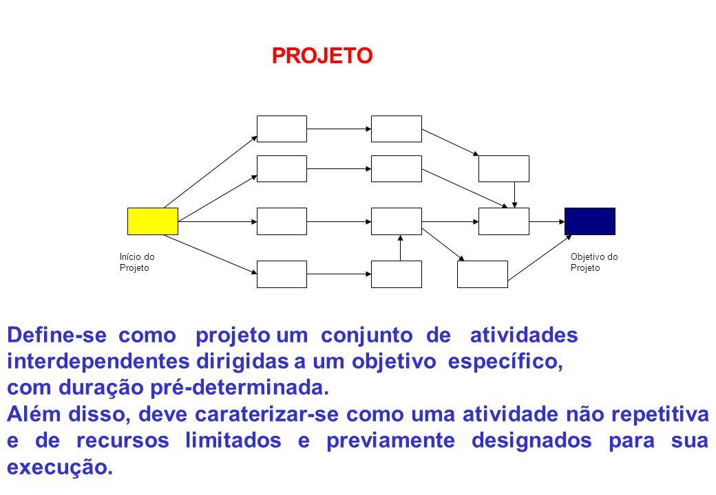 Início do Projeto Objetivo do Projeto PROJETO Define-se como projeto um conjunto de atividades interdependentes dirigidas a um objetivo específico, co