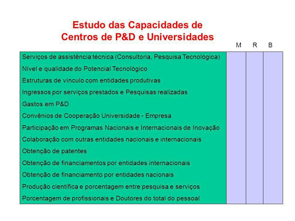 Estudo das Capacidades de Centros de P&D e Universidades M R B Serviços de assistência técnica (Consultoria, Pesquisa Tecnológica) Nível e qualidade d