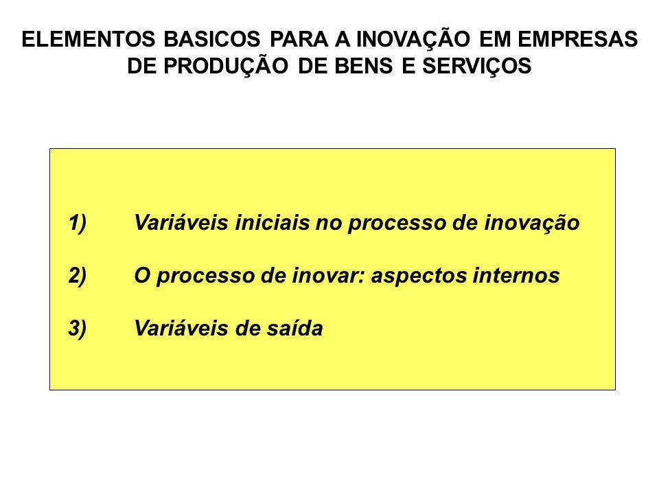 1)Variáveis iniciais no processo de inovação 2)O processo de inovar: aspectos internos 3)Variáveis de saída ELEMENTOS BASICOS PARA A INOVAÇÃO EM EMPRE