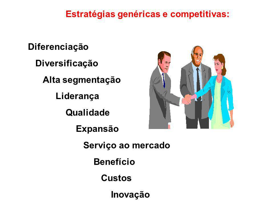 Estratégias genéricas e competitivas: Diferenciação Diversificação Alta segmentação Liderança Qualidade Expansão Serviço ao mercado Benefício Custos I