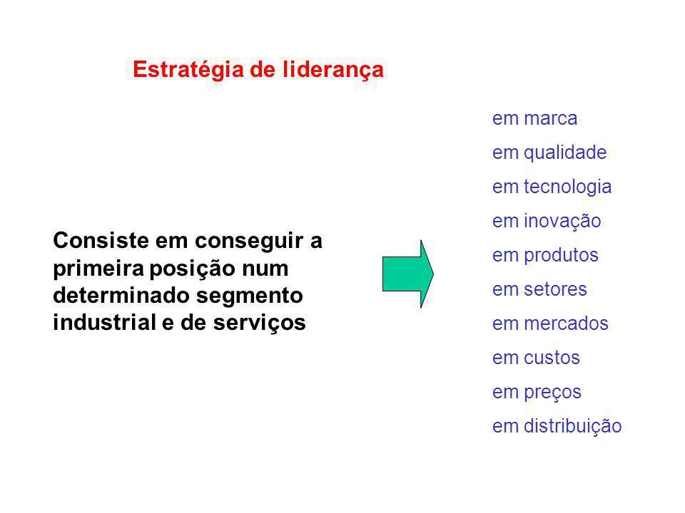 Estratégia de liderança Consiste em conseguir a primeira posição num determinado segmento industrial e de serviços em marca em qualidade em tecnologia