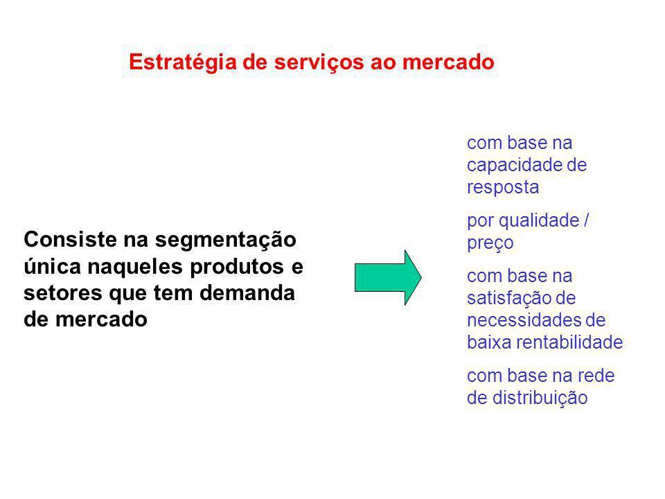 Estratégia de serviços ao mercado Consiste na segmentação única naqueles produtos e setores que tem demanda de mercado com base na capacidade de respo