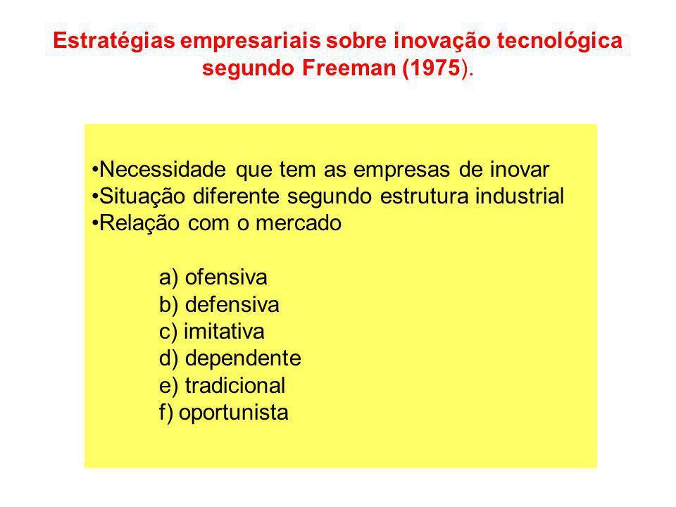 Necessidade que tem as empresas de inovar Situação diferente segundo estrutura industrial Relação com o mercado a) ofensiva b) defensiva c) imitativa
