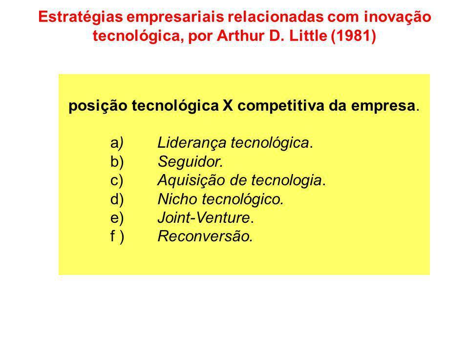 posição tecnológica X competitiva da empresa. a)Liderança tecnológica. b)Seguidor. c)Aquisição de tecnologia. d)Nicho tecnológico. e)Joint-Venture. f