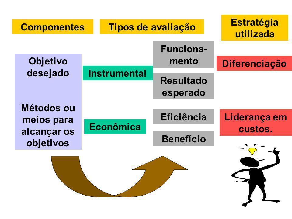 Objetivo desejado Métodos ou meios para alcançar os objetivos Componentes Instrumental Econômica Funciona- mento Resultado esperado Eficiência Benefíc