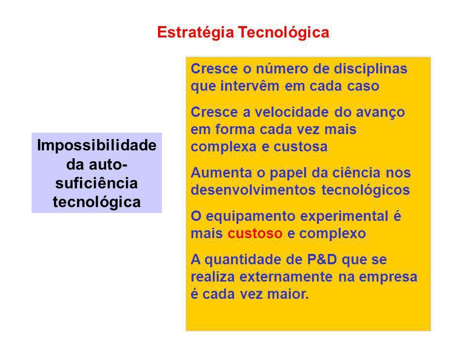 Estratégia Tecnológica Impossibilidade da auto- suficiência tecnológica Cresce o número de disciplinas que intervêm em cada caso Cresce a velocidade d