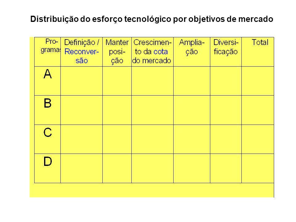 Distribuição do esforço tecnológico por objetivos de mercado