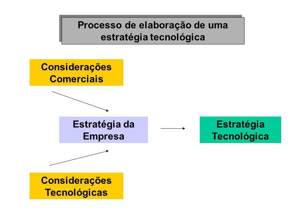 Processo de elaboração de uma estratégia tecnológica Considerações Comerciais Estratégia da Empresa Considerações Tecnológicas Estratégia Tecnológica