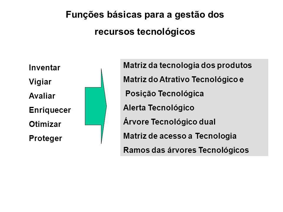 Matriz da tecnologia dos produtos Matriz do Atrativo Tecnológico e Posição Tecnológica Alerta Tecnológico Árvore Tecnológico dual Matriz de acesso a T