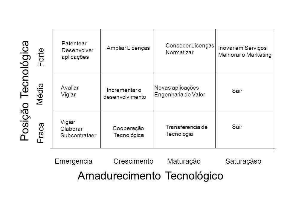 EmergenciaCrescimentoMaturaçãoSaturaçãso Amadurecimento Tecnológico Patentear Desenvolver aplicações Ampliar Licenças Conceder Licenças Normatizar Ino