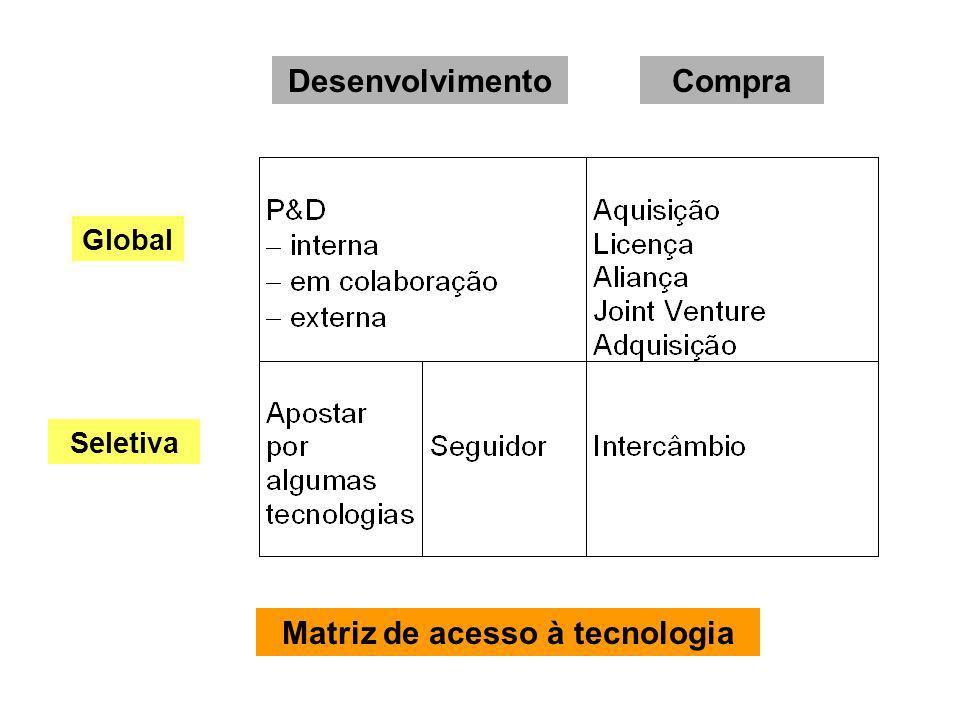 DesenvolvimentoCompra Global Seletiva Matriz de acesso à tecnologia