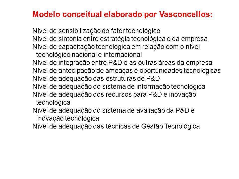 Modelo conceitual elaborado por Vasconcellos: Nível de sensibilização do fator tecnológico Nível de sintonia entre estratégia tecnológica e da empresa