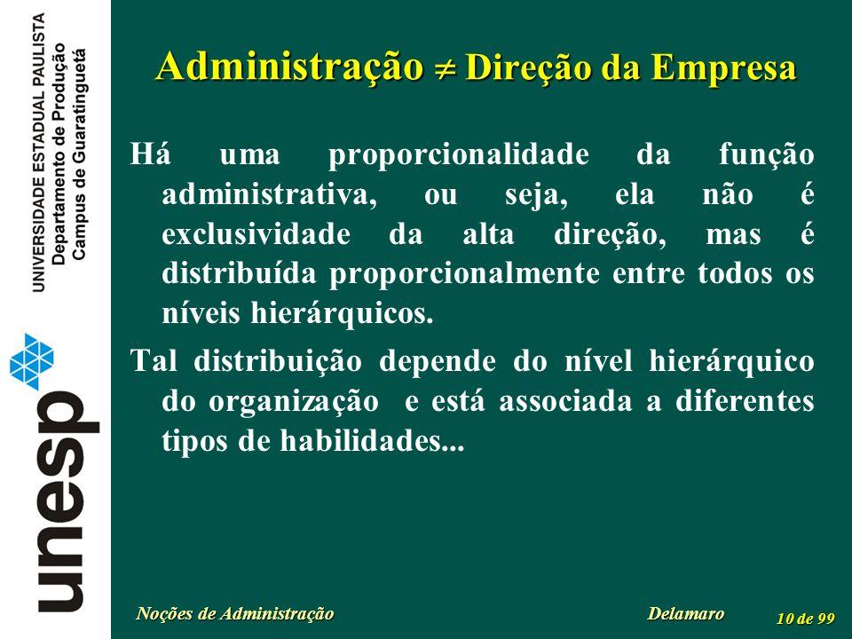 Noções de Administração Delamaro 10 de 99 Administração Direção da Empresa Há uma proporcionalidade da função administrativa, ou seja, ela não é exclu