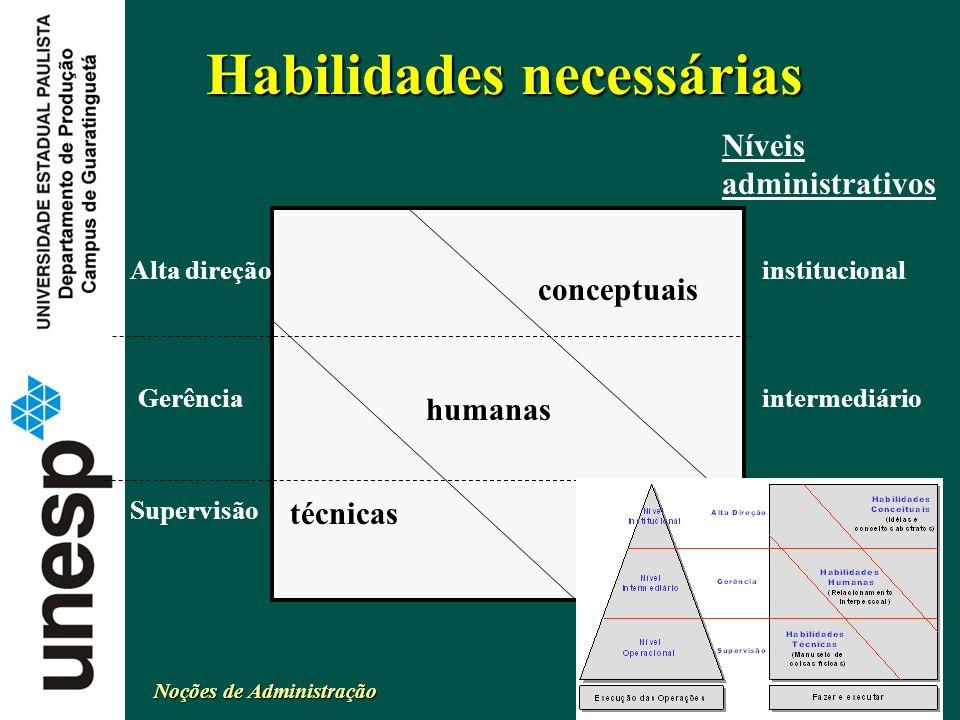 Noções de Administração Delamaro 11 de 99 Habilidades necessárias conceptuais humanas técnicas Alta direção Gerência Supervisão institucional intermed