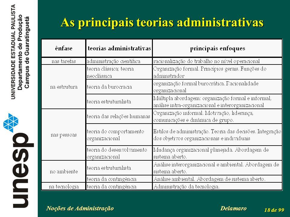 Noções de Administração Delamaro 18 de 99 As principais teorias administrativas