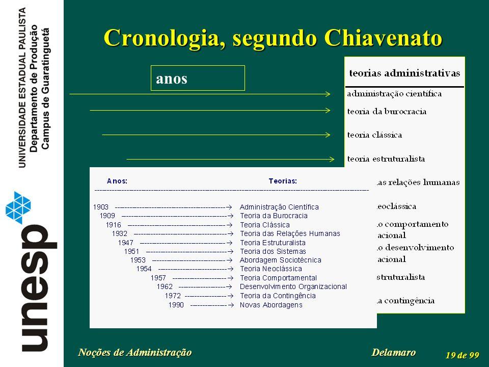 Noções de Administração Delamaro 19 de 99 Cronologia, segundo Chiavenato anos