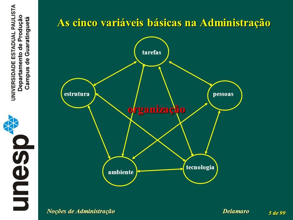 Noções de Administração Delamaro 5 de 99 As cinco variáveis básicas na Administração tarefas organização tecnologia pessoasestrutura ambiente