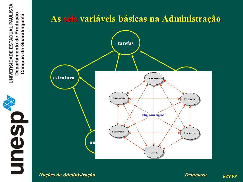 Noções de Administração Delamaro 6 de 99 As seis variáveis básicas na Administração tarefas organização tecnologia pessoasestrutura ambiente