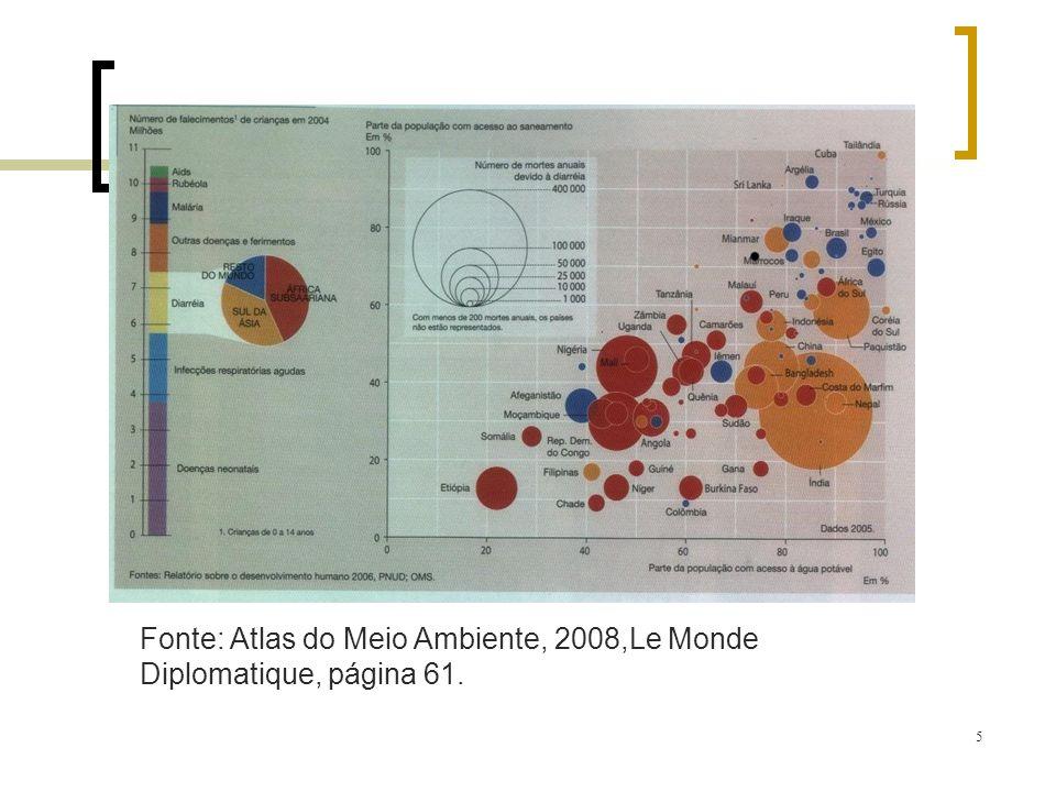 5 Fonte: Atlas do Meio Ambiente, 2008,Le Monde Diplomatique, página 61.
