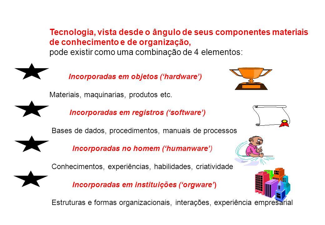 Tecnologia, vista desde o ângulo de seus componentes materiais de conhecimento e de organização, pode existir como uma combinação de 4 elementos: Incorporadas em objetos (hardware) Materiais, maquinarias, produtos etc.