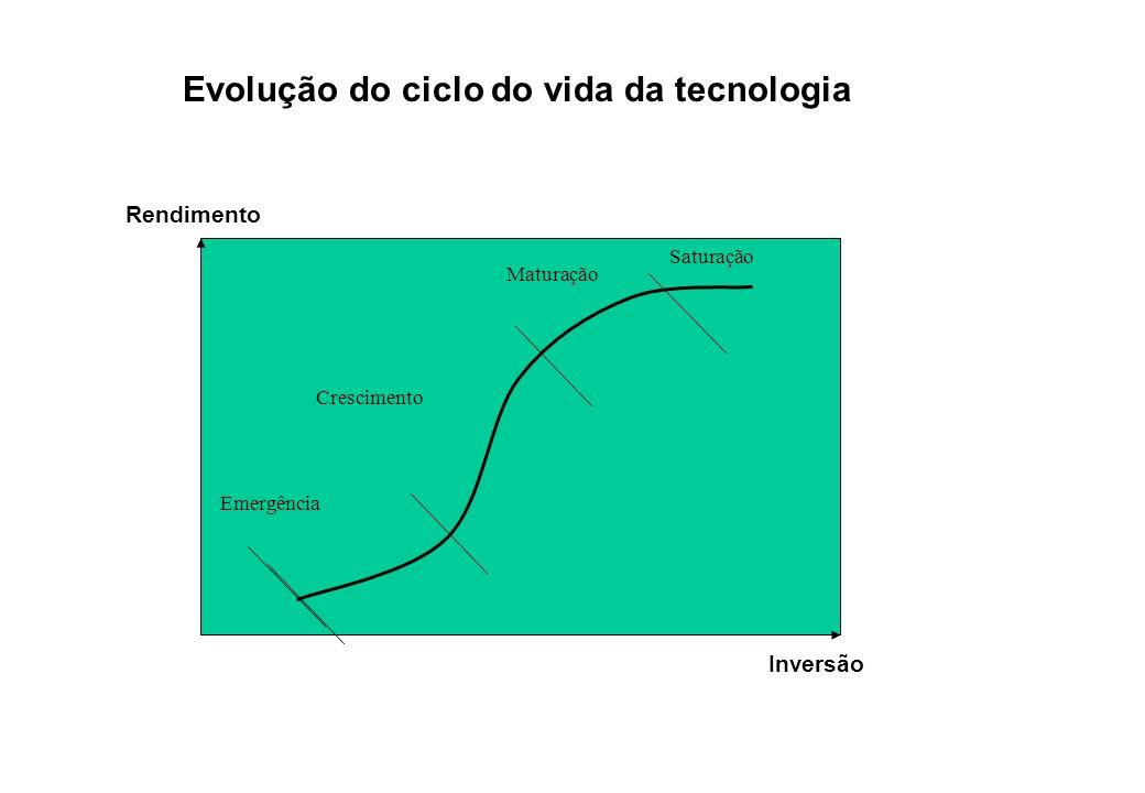 Crescimento Saturação Emergência Maturação Inversão Rendimento Evolução do ciclo do vida da tecnologia