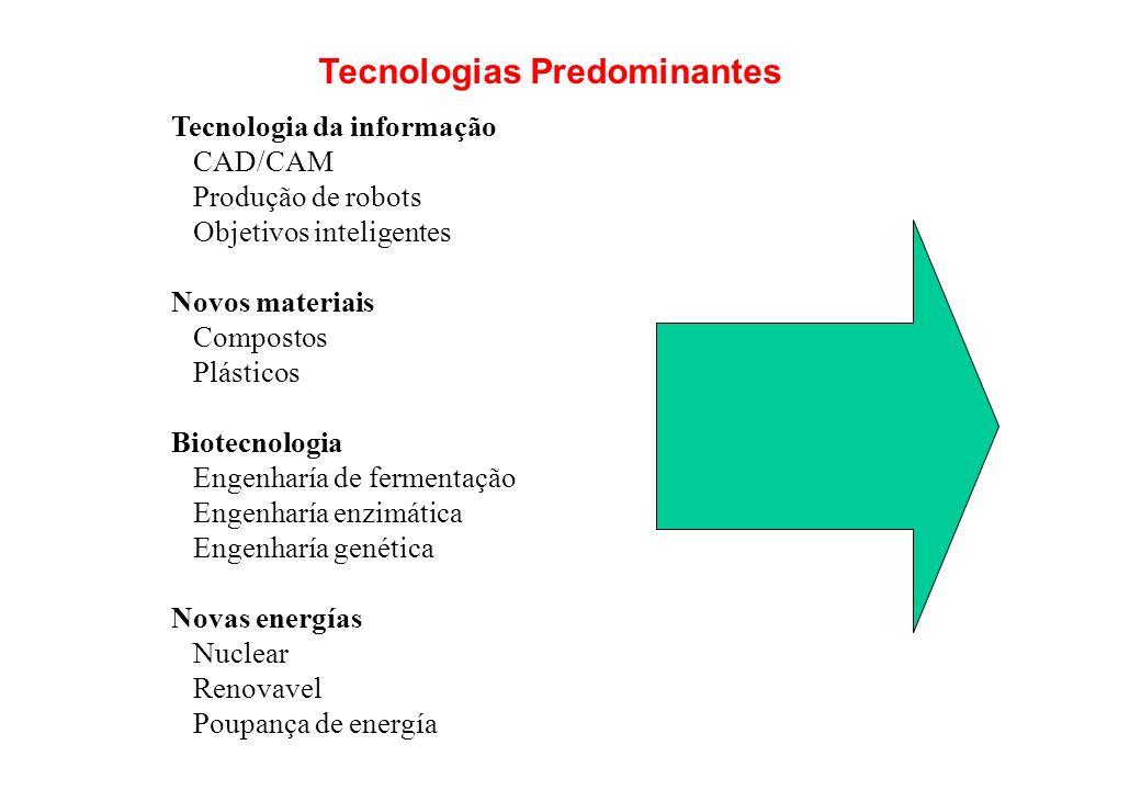Tecnologias Predominantes Tecnologia da informação CAD/CAM Produção de robots Objetivos inteligentes Novos materiais Compostos Plásticos Biotecnologia Engenharía de fermentação Engenharía enzimática Engenharía genética Novas energías Nuclear Renovavel Poupança de energía