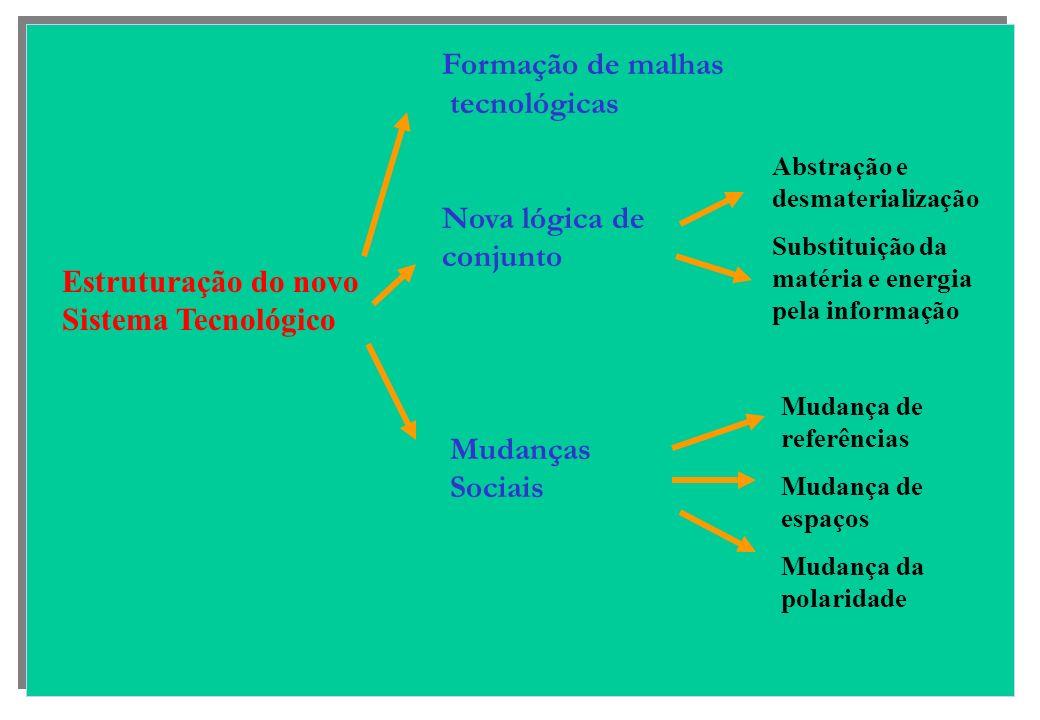 Estruturação do novo Sistema Tecnológico Formação de malhas tecnológicas Nova lógica de conjunto Mudanças Sociais Abstração e desmaterialização Substituição da matéria e energia pela informação Mudança de referências Mudança de espaços Mudança da polaridade