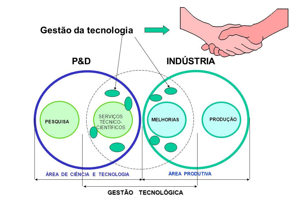 PESQUISA SERVIÇOS TÉCNICO- CIENTÍFICOS MELHORIAS PRODUÇÃO P&DINDÚSTRIA ÁREA DE CIÊNCIA E TECNOLOGIA ÁREA PRODUTIVA GESTÃO TECNOLÓGICA Gestão da tecnologia