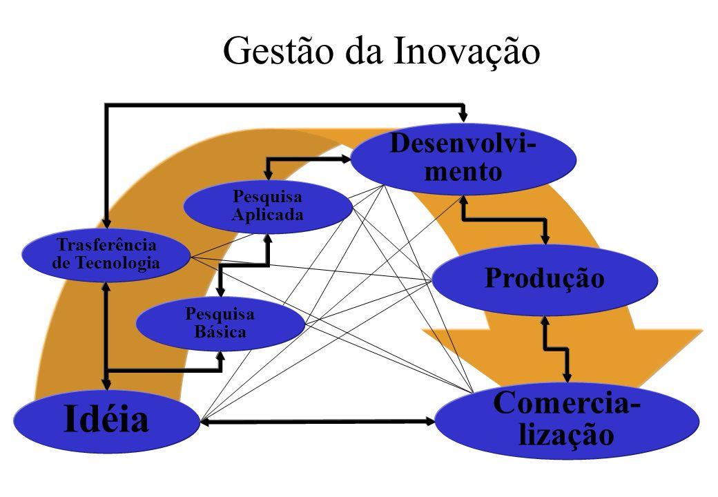 Gestão da Inovação Idéia Pesquisa Básica Pesquisa Aplicada Desenvolvi- mento Trasferência de Tecnologia Produção Comercia- lização
