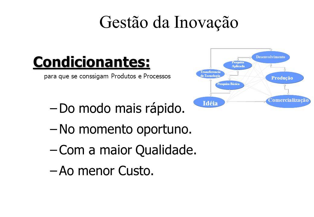 Gestão da Inovação Comercialização Idéia Transferencia de Tecnologia Pesquisa Básica Pesquisa Aplicada Desenvolvimento Produção Condicionantes: Condicionantes: para que se conssigam Produtos e Processos –Do modo mais rápido.