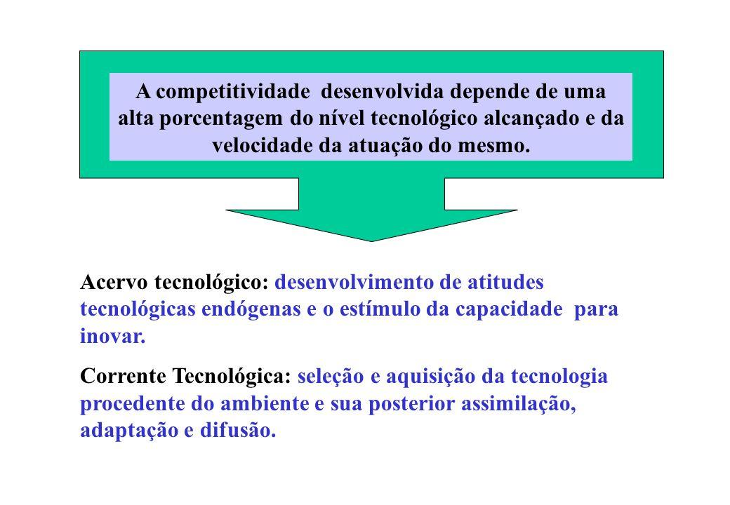 A competitividade desenvolvida depende de uma alta porcentagem do nível tecnológico alcançado e da velocidade da atuação do mesmo. Acervo tecnológico: