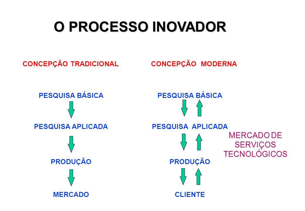CONCEPÇÃO TRADICIONAL PESQUISA BÁSICA PESQUISA APLICADA PRODUÇÃO MERCADO CONCEPÇÃO MODERNA PESQUISA BÁSICA PESQUISA APLICADA PRODUÇÃO CLIENTE MERCADO DE SERVIÇOS TECNOLÓGICOS O PROCESSO INOVADOR