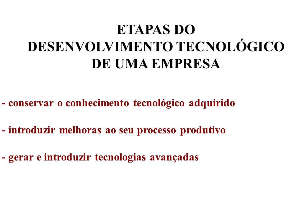 ETAPAS DO DESENVOLVIMENTO TECNOLÓGICO DE UMA EMPRESA - conservar o conhecimento tecnológico adquirido - introduzir melhoras ao seu processo produtivo - gerar e introduzir tecnologias avançadas