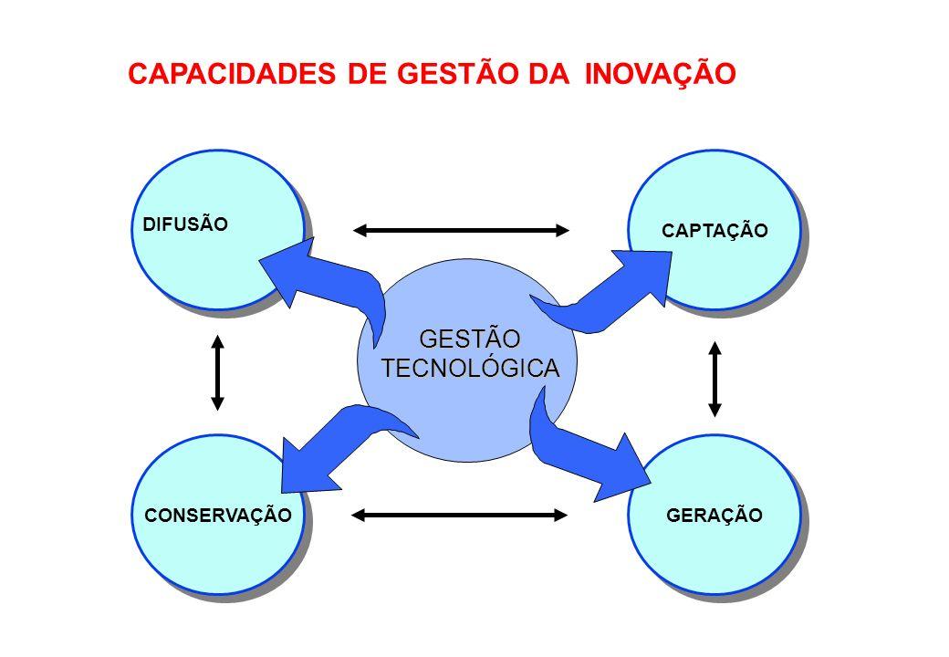 CAPTAÇÃO CONSERVAÇÃO GERAÇÃO DIFUSÃO GESTÃO TECNOLÓGICA CAPACIDADES DE GESTÃO DA INOVAÇÃO