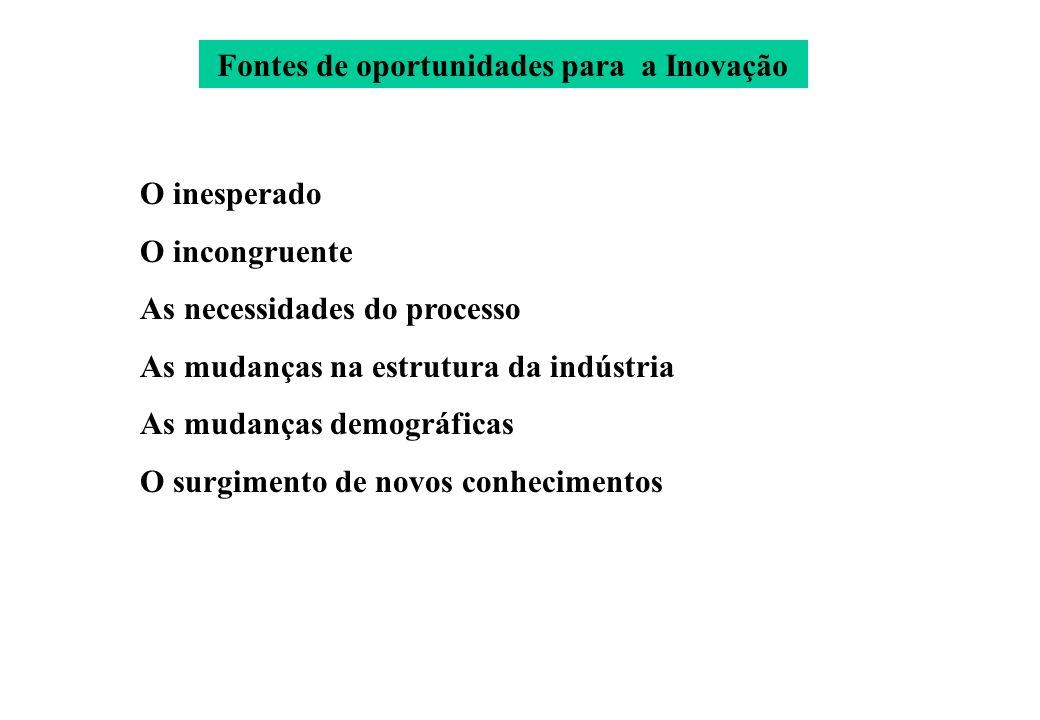 Fontes de oportunidades para a Inovação O inesperado O incongruente As necessidades do processo As mudanças na estrutura da indústria As mudanças demo