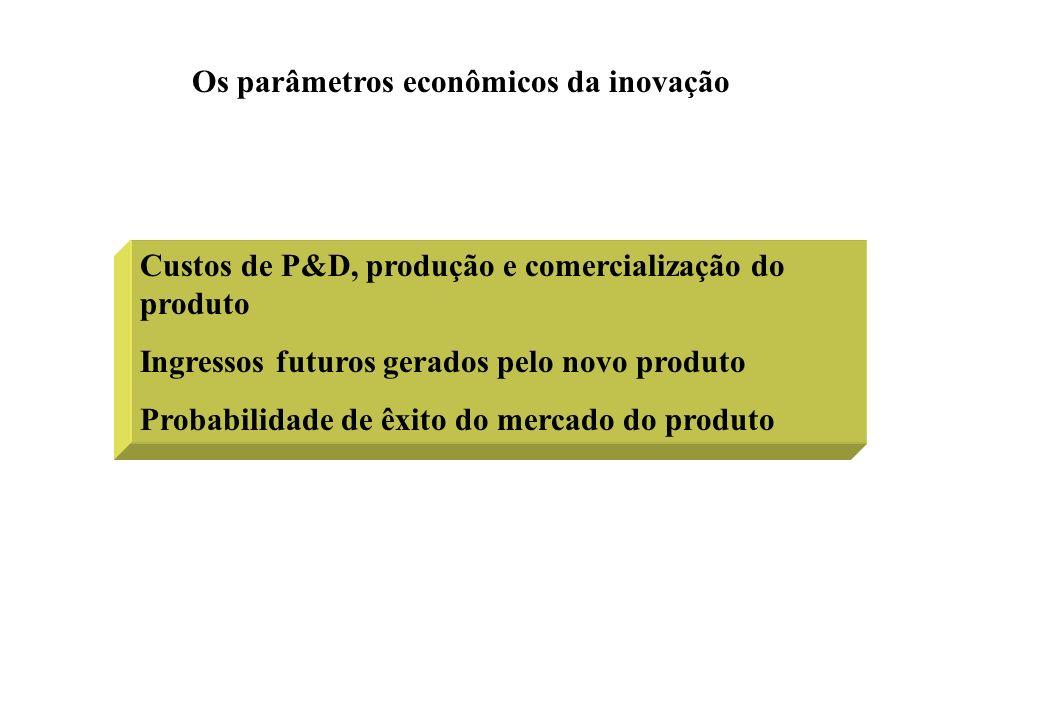 Os parâmetros econômicos da inovação Custos de P&D, produção e comercialização do produto Ingressos futuros gerados pelo novo produto Probabilidade de êxito do mercado do produto