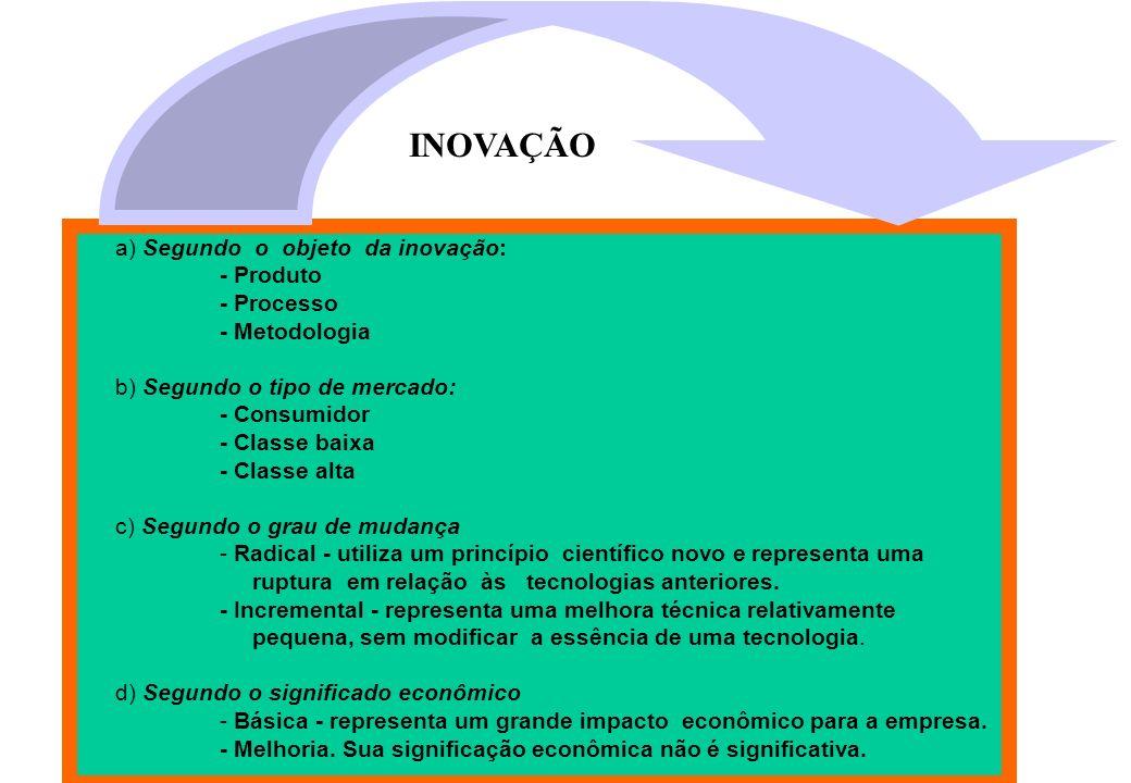 a) Segundo o objeto da inovação: - Produto - Processo - Metodologia b) Segundo o tipo de mercado: - Consumidor - Classe baixa - Classe alta c) Segundo