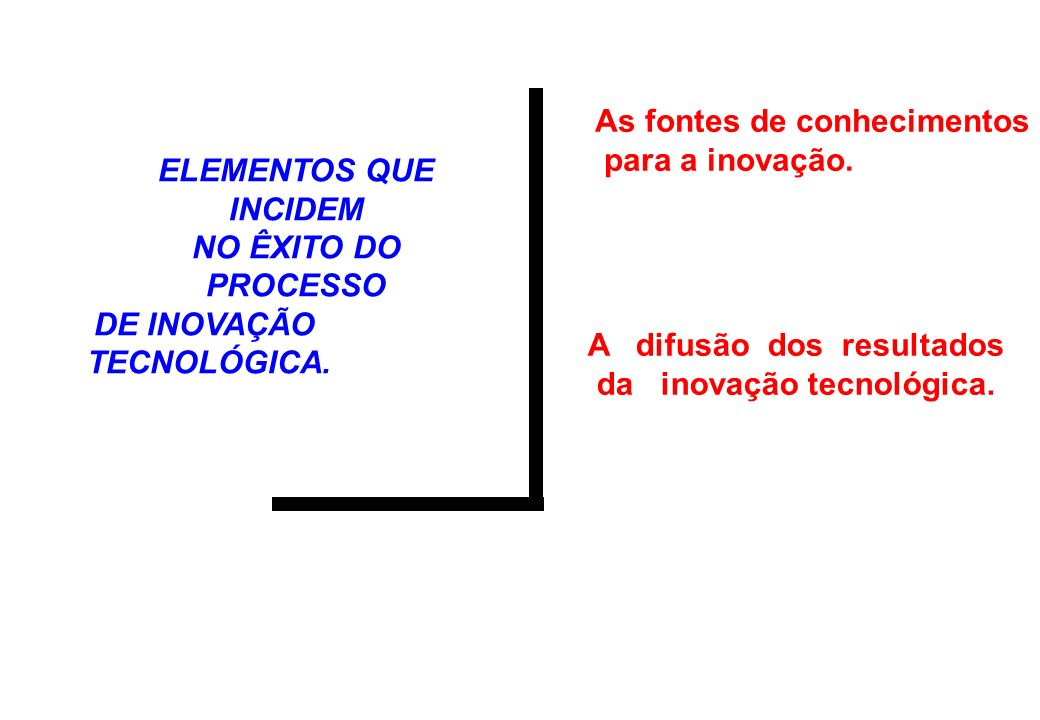 ELEMENTOS QUE INCIDEM NO ÊXITO DO PROCESSO DE INOVAÇÃO TECNOLÓGICA.