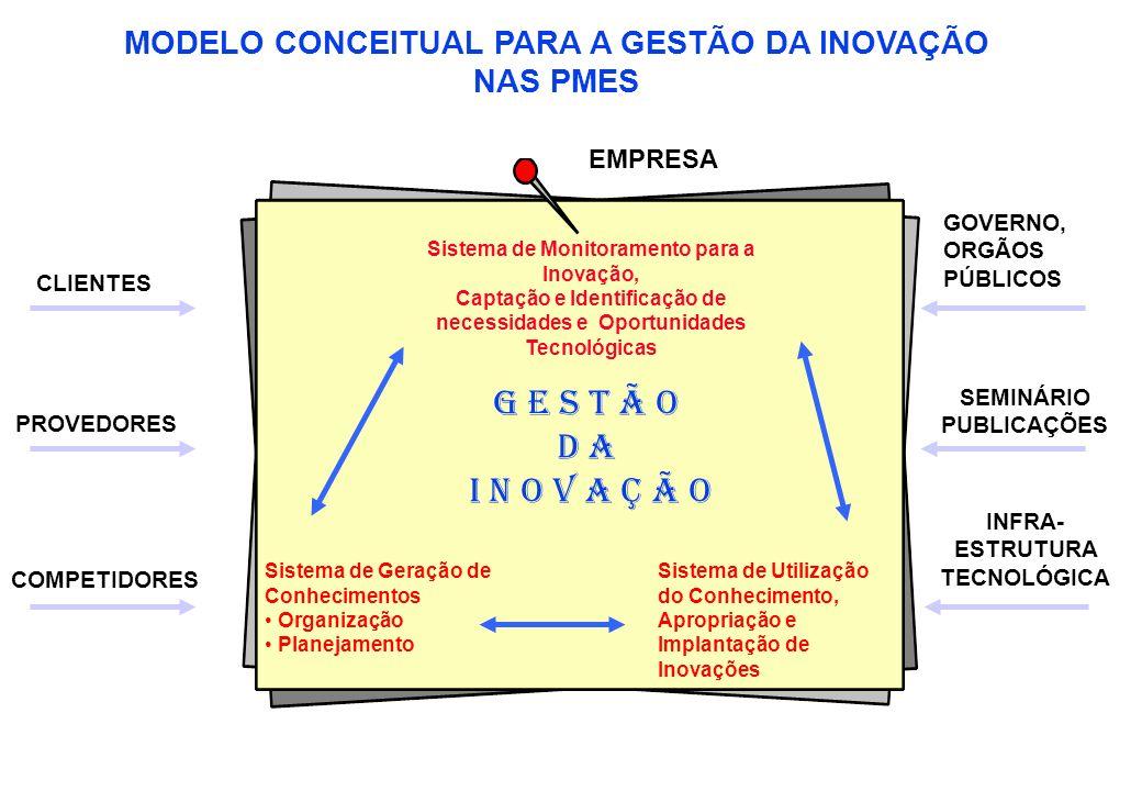 PROVEDORES COMPETIDORES Sistema de Monitoramento para a Inovação, Captação e Identificação de necessidades e Oportunidades Tecnológicas Sistema de Geração de Conhecimentos Organização Planejamento Sistema de Utilização do Conhecimento, Apropriação e Implantação de Inovações G E S T Ã O D A I N O V A Ç Ã O CLIENTES GOVERNO, ORGÃOS PÚBLICOS SEMINÁRIO PUBLICAÇÕES INFRA- ESTRUTURA TECNOLÓGICA MODELO CONCEITUAL PARA A GESTÃO DA INOVAÇÃO NAS PMES EMPRESA