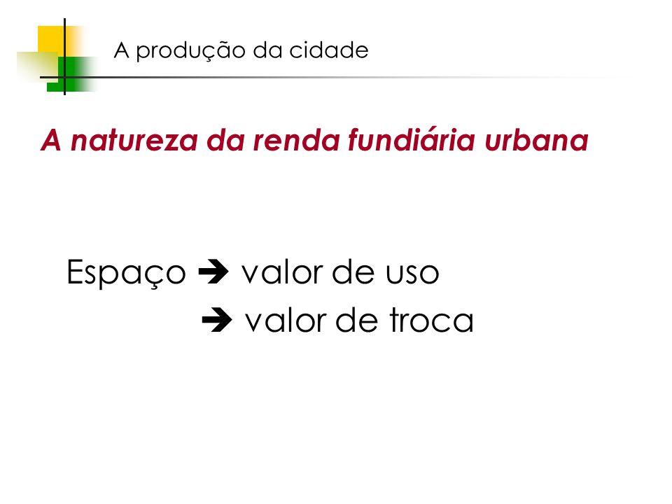 Espaços livres em megacidades A natureza da renda fundiária urbana Espaço valor de uso valor de troca A produção da cidade