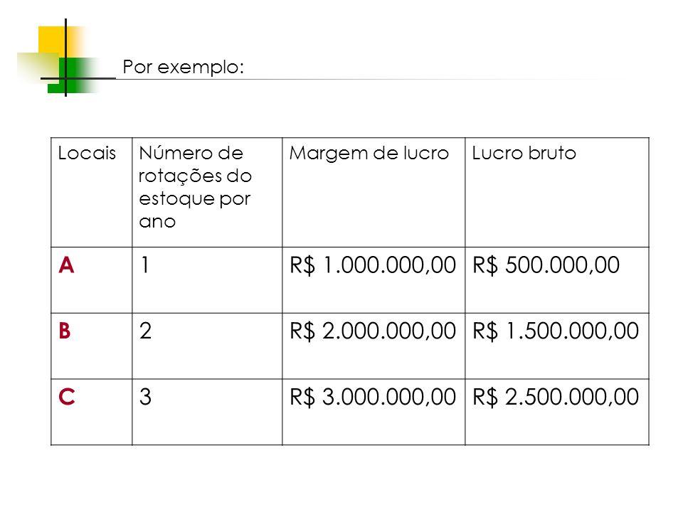Espaços livres em megacidades LocaisNúmero de rotações do estoque por ano Margem de lucroLucro bruto A 1R$ 1.000.000,00R$ 500.000,00 B 2R$ 2.000.000,0