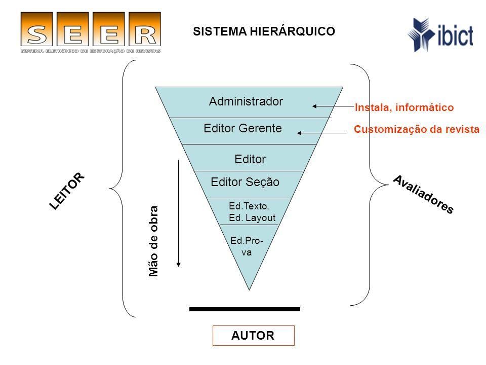 LEITOR Avaliadores SISTEMA HIERÁRQUICO Administrador Editor Gerente Editor Editor Seção Ed.Texto, Ed.