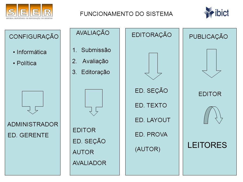 CONFIGURAÇÃO AVALIAÇÃO EDITORAÇÃO PUBLICAÇÃO Informática Política 1.Submissão 2.
