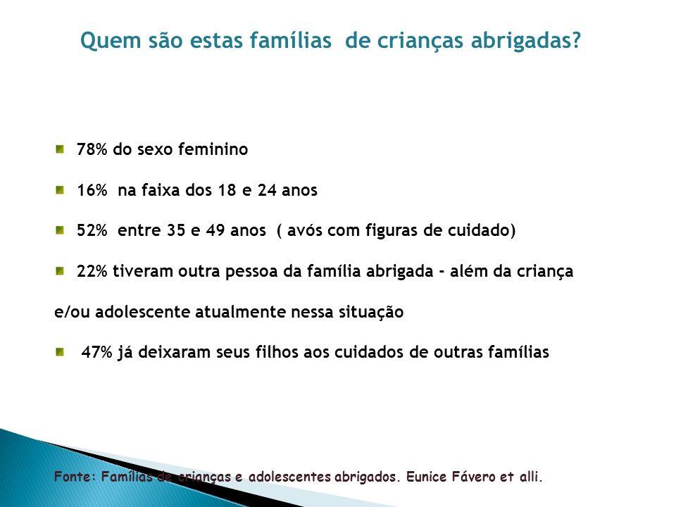 Quem são estas famílias de crianças abrigadas? 78% do sexo feminino 16% na faixa dos 18 e 24 anos 52% entre 35 e 49 anos ( avós com figuras de cuidado