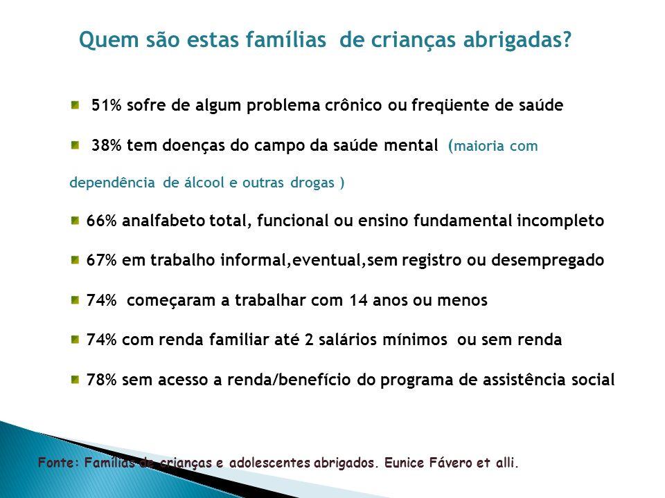 Quem são estas famílias de crianças abrigadas? 51% sofre de algum problema crônico ou freqüente de saúde 38% tem doenças do campo da saúde mental ( ma