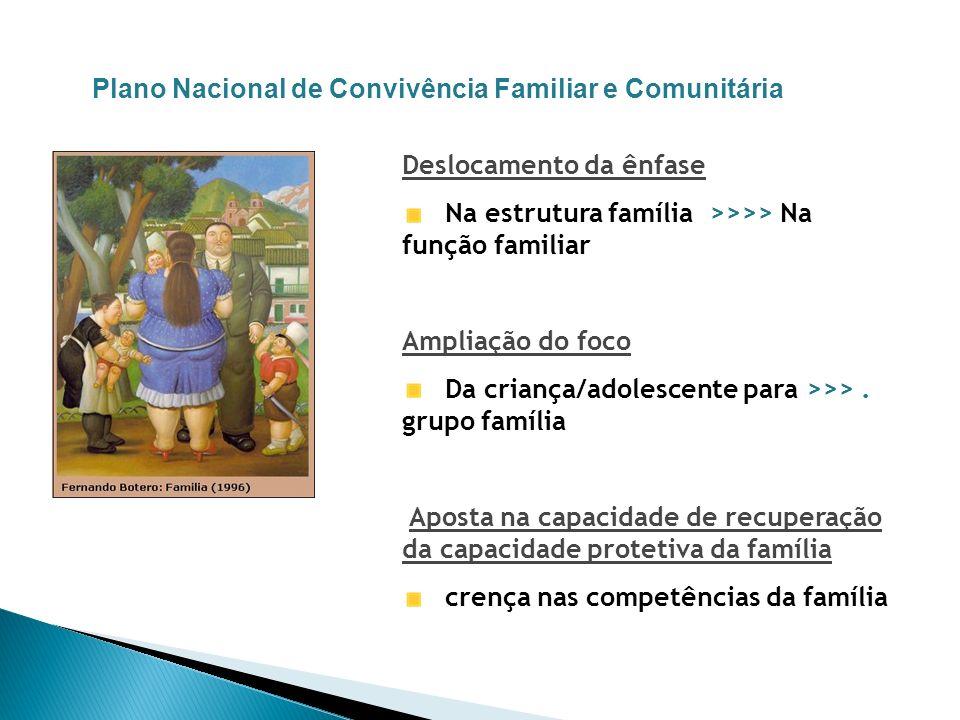 Plano Nacional de Convivência Familiar e Comunitária Deslocamento da ênfase Na estrutura família >>>> Na função familiar Ampliação do foco Da criança/