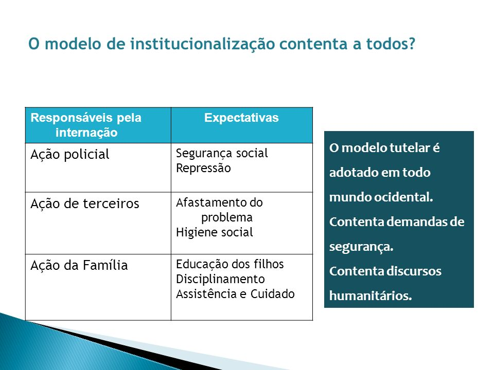 O modelo de institucionalização contenta a todos? Responsáveis pela internação Expectativas Ação policial Segurança social Repressão Ação de terceiros